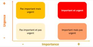 schéma eisenhower gestion priorités