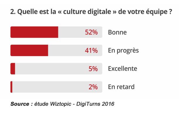 Les Dircom et le numérique